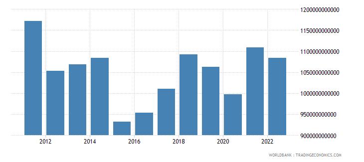 spain final consumption expenditure us dollar wb data