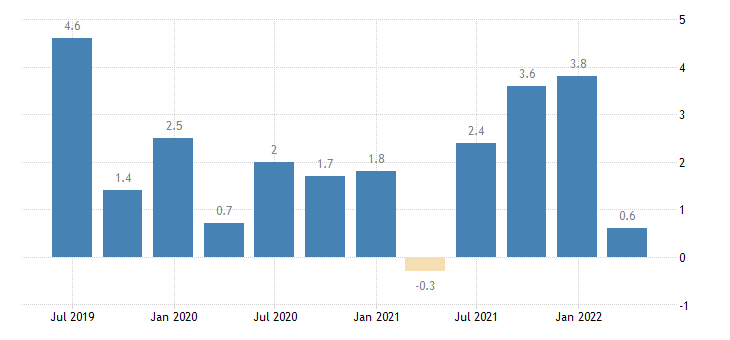 spain financial account eurostat data