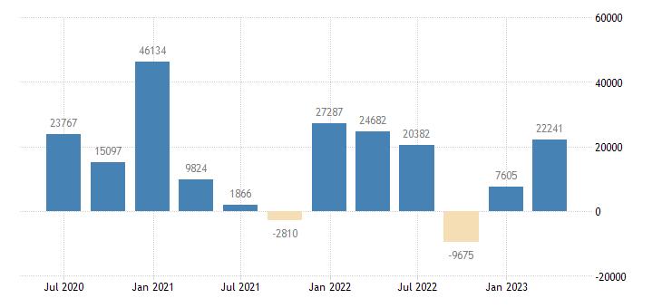 spain financial account on portfolio investment eurostat data