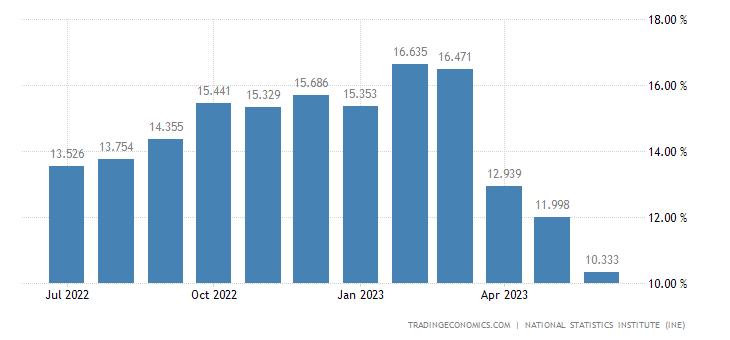 Spain Food Inflation