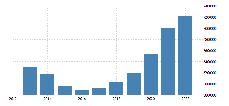 spain foreign born population eurostat data