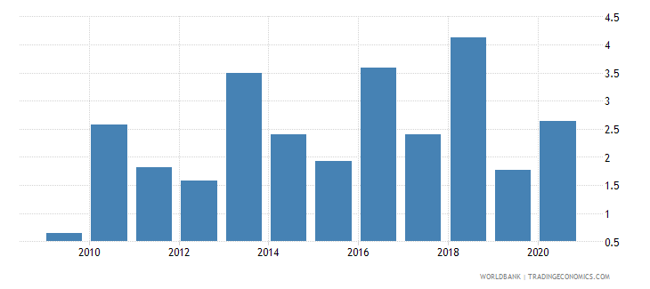 spain foreign direct investment net inflows percent of gdp wb data