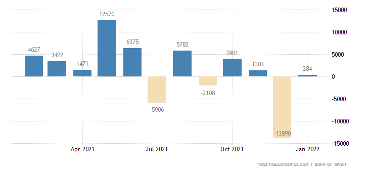 Spain Foreign Direct Investment