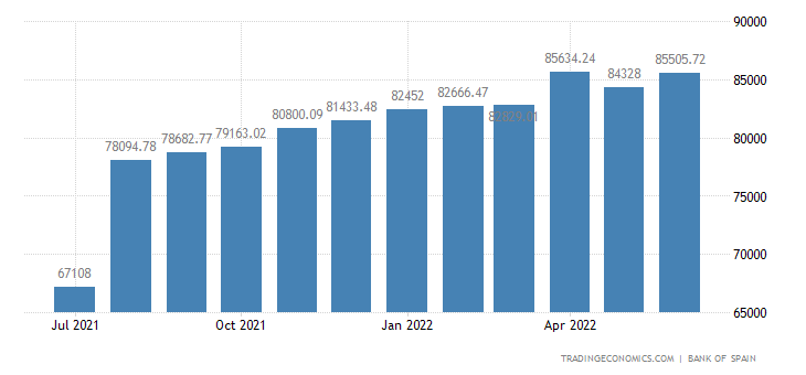 Spain Foreign Exchange Reserves
