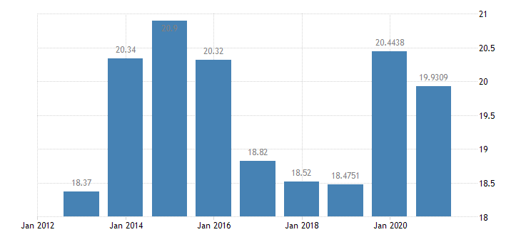 spain gas prices medium size households eurostat data