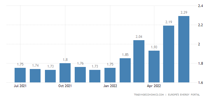 Spain Gasoline Prices