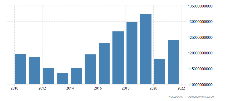 spain gdp constant 2000 us dollar wb data
