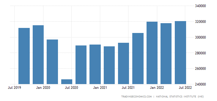 Spain GDP Current Prices