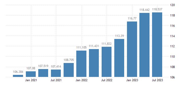 spain gdp deflator eurostat data