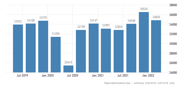 Spain GDP From Manufacturing