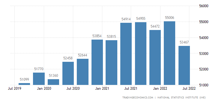 Spain GDP From Public Administration, Health and Education