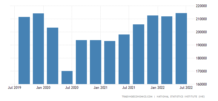 Spain GDP From Services