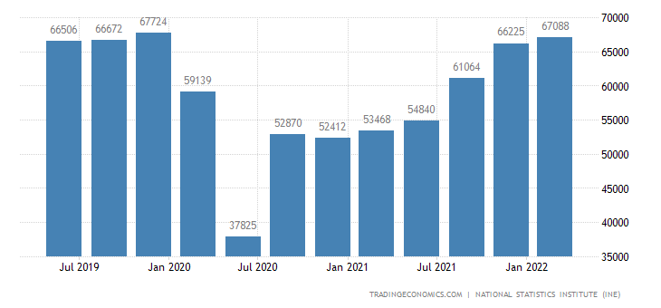 Spain GDP From Transportation, Trade and Hostelry