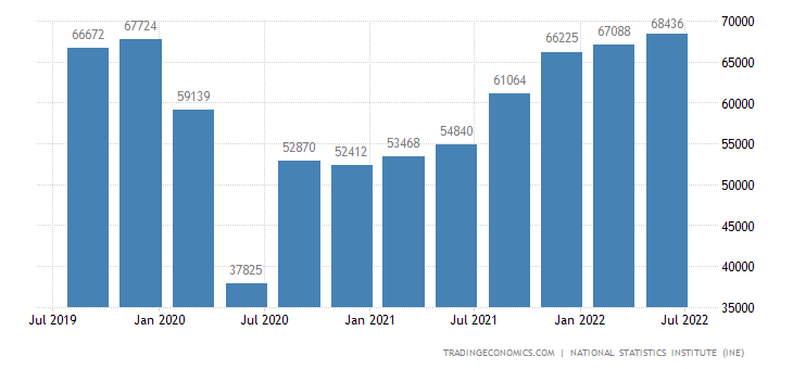 Spain GDP From Transportation Trade and Hostelry