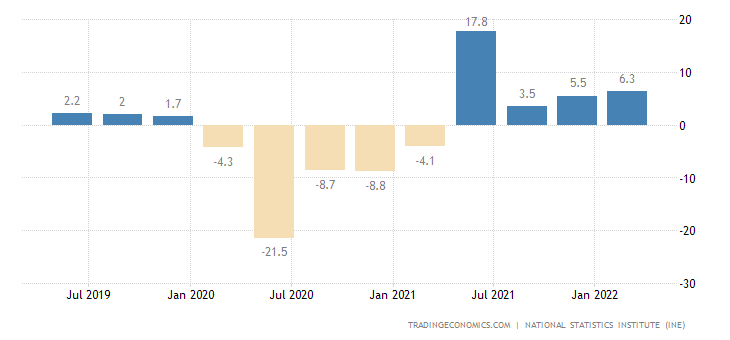 Spain GDP Annual Growth Rate