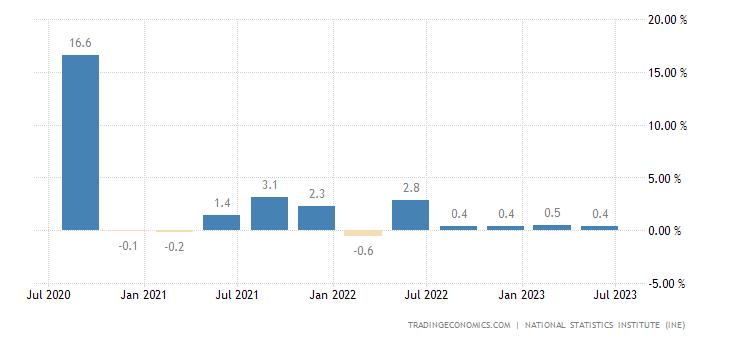 Spain Gdp Growth Rate 2019 Data Chart Calendar Forecast News
