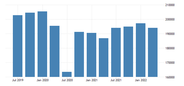 spain gdp main components actual individual consumption eurostat data
