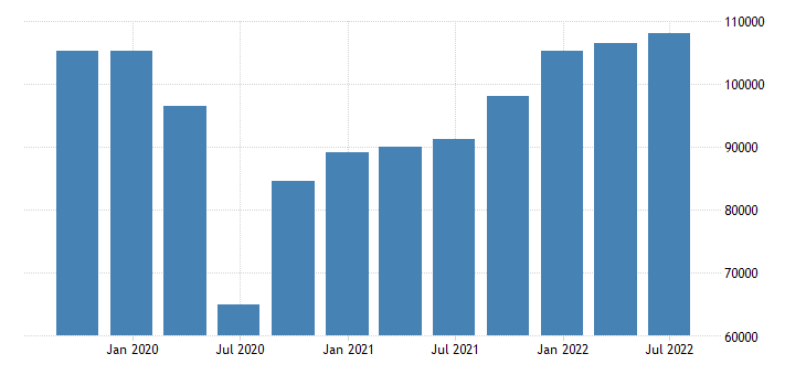 spain gdp main components exports of goods services eurostat data