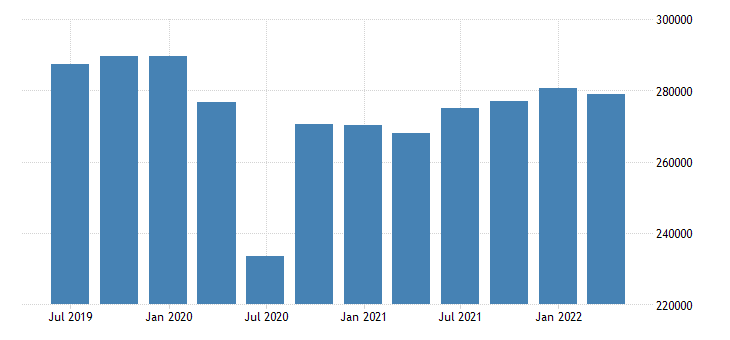 spain gdp main components final consumption expenditure gross capital formation eurostat data