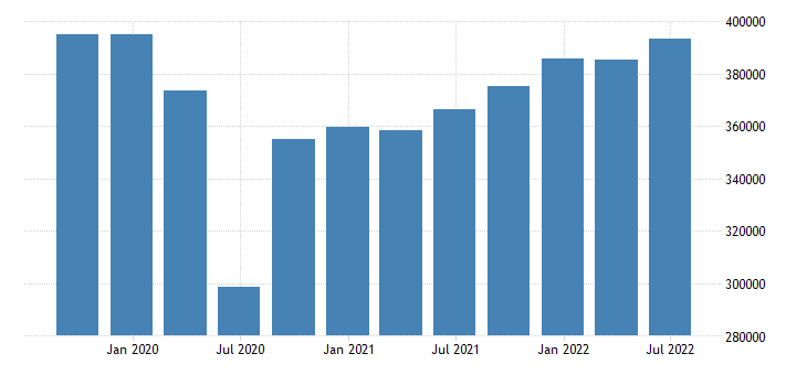 spain gdp main components final consumption expenditure gross capital formation exports of goods services eurostat data