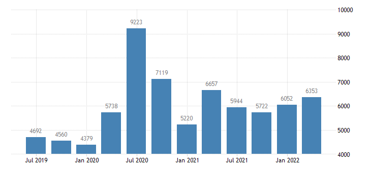 spain gdp main components subsidies eurostat data