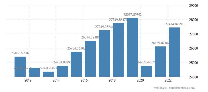 spain gdp per capita constant 2000 us dollar wb data