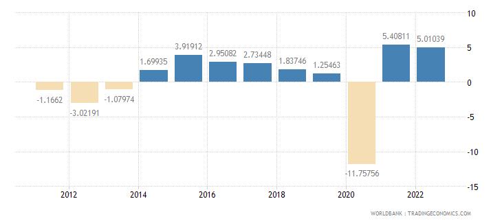 spain gdp per capita growth annual percent wb data