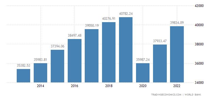 Spain GDP per capita PPP