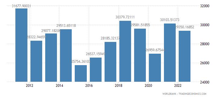 spain gdp per capita us dollar wb data
