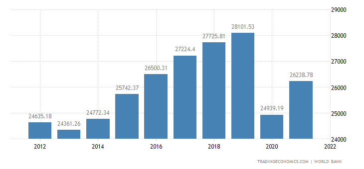 Spain GDP per capita