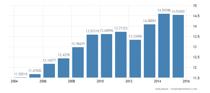 spain gdp per unit of energy use constant 2005 ppp dollar per kg of oil equivalent wb data