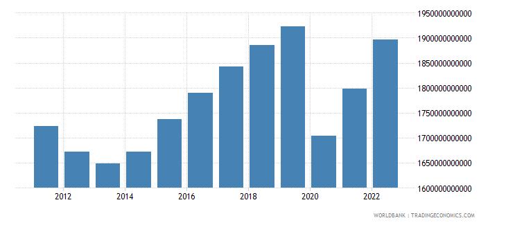 spain gdp ppp constant 2005 international dollar wb data