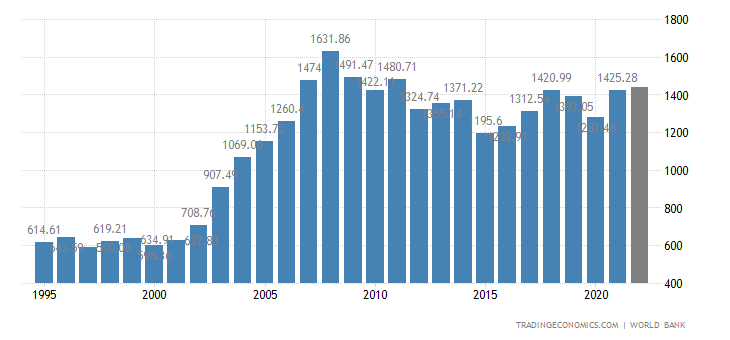 https://d3fy651gv2fhd3.cloudfront.net/charts/spain-gdp.png?s=wgdpspai&projection=te&v=202003061721V20191105&d1=19950605