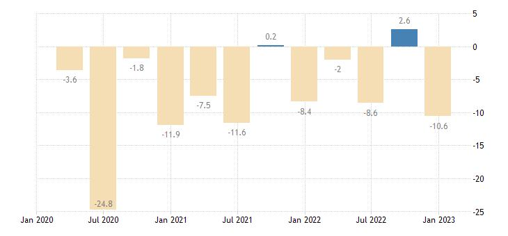 spain general gov deficit surplus eurostat data
