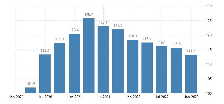 spain general gov gross debt eurostat data