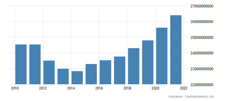 spain general government final consumption expenditure constant 2000 us dollar wb data