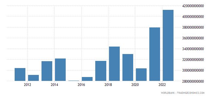 spain goods exports bop us dollar wb data