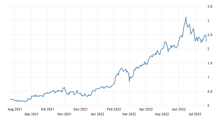 Spain Government Bond 10Y