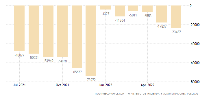 Spain Government Budget Value