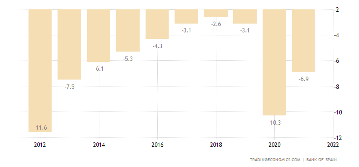 Spain Government Budget