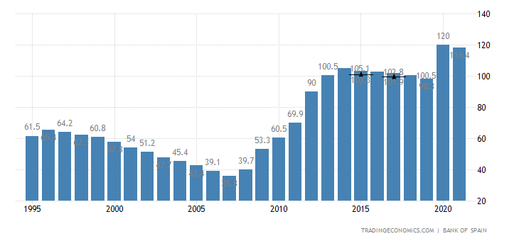 https://d3fy651gv2fhd3.cloudfront.net/charts/spain-government-debt-to-gdp.png?s=espdebt2gdp&v=202002181127V20191105&d1=19950605