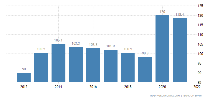 Spain Government Debt to GDP