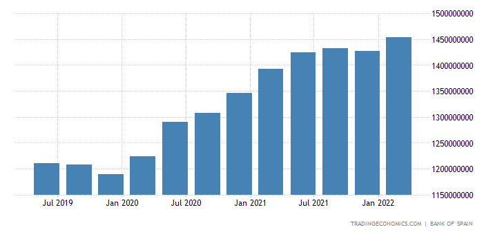 Spain General Government Debt