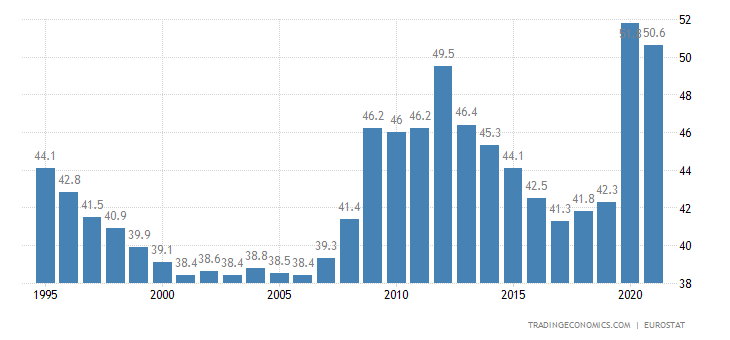 https://d3fy651gv2fhd3.cloudfront.net/charts/spain-government-spending-to-gdp.png?s=spaingovspetogdp&v=202004221648V20191105&d1=19700611