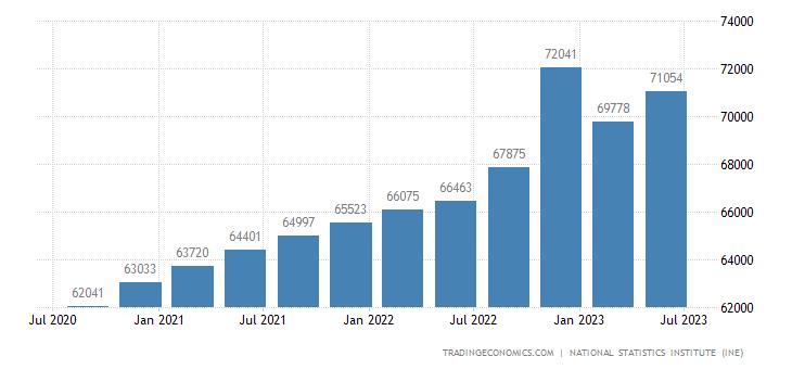 Spain Government Spending