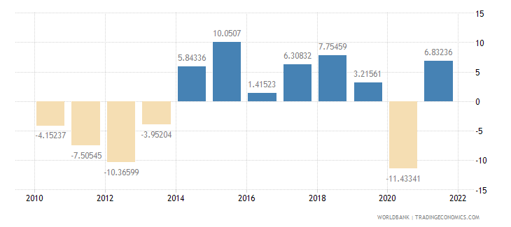 spain gross capital formation annual percent growth wb data