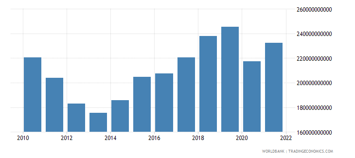 spain gross capital formation constant lcu wb data