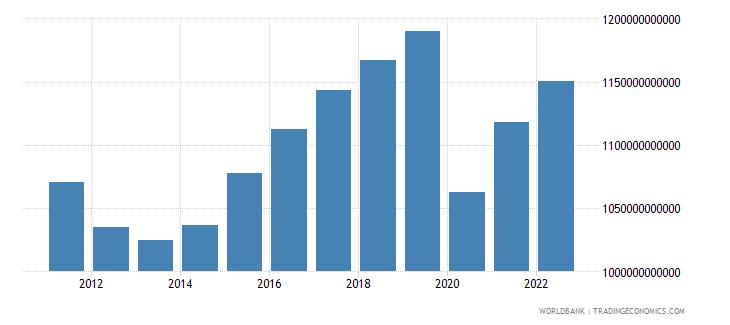 spain gross domestic income constant lcu wb data