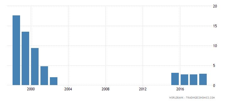 spain gross enrolment ratio post secondary non tertiary both sexes percent wb data