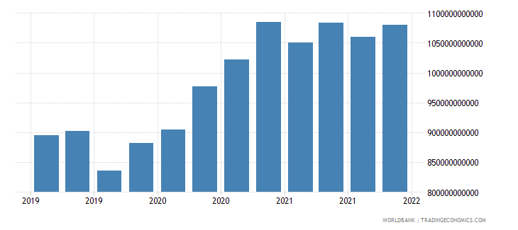 spain gross ext debt pos  all sectors short term all instruments usd wb data